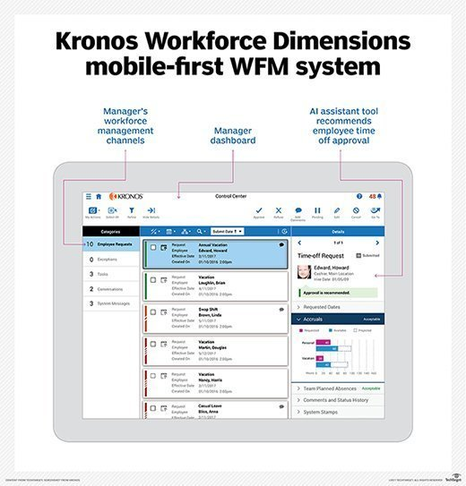 Kronos Workforce Dimensions app manager view