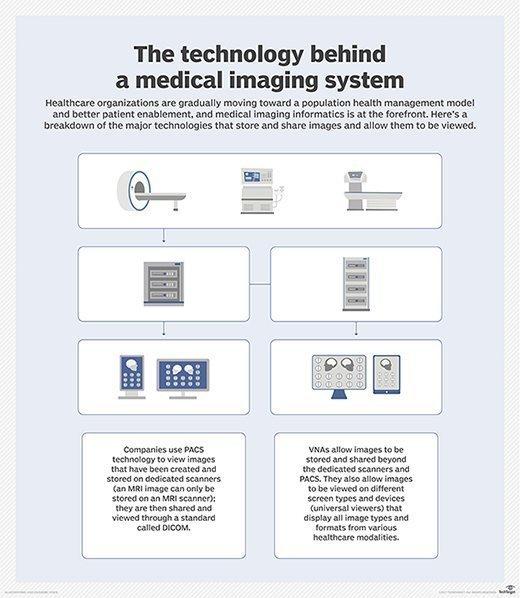 medical imaging technology