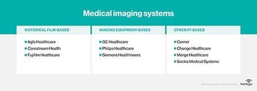 medical imaging technology vendors