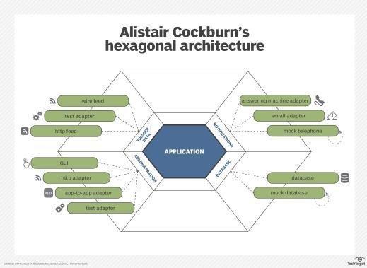 Alistair Cockburn's hexagonal architecture