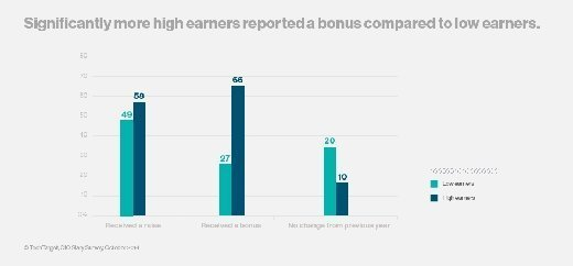 Bonuses for IT's highest earners more plentiful and three times as large as those received by lower-earning peers.