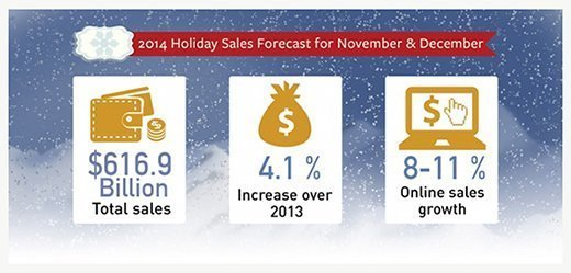 NRF's predictions: The National Retail Federation's outlook for holiday spending, 2014