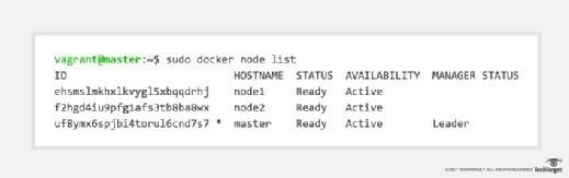 Verify a Docker swarm