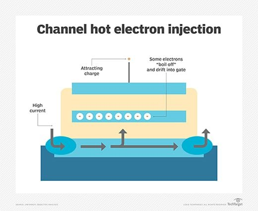 Channel hot-electron injection diagram