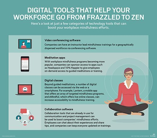 digital mindfulness tools
