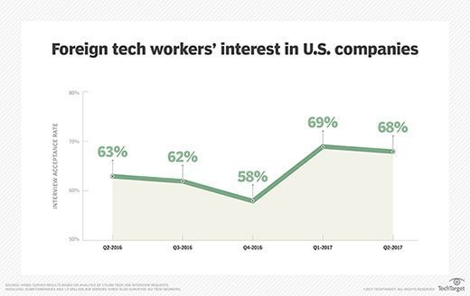 Foreign tech workers' interest in U.S. companies