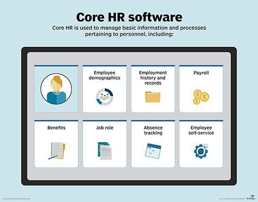 Core HR software functions