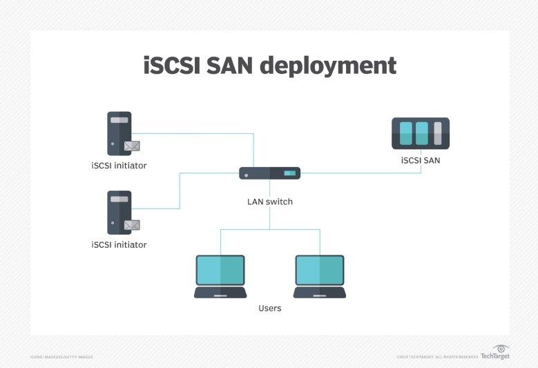 iSCSI SAN deployment