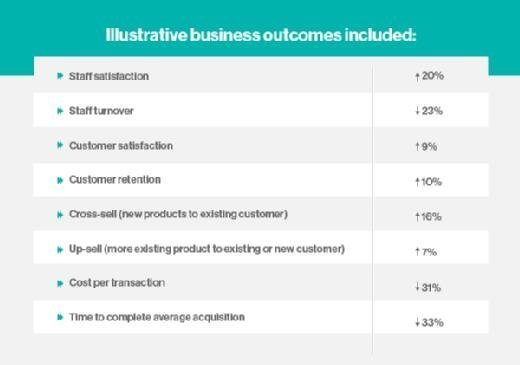 Illustrative business outcomes included
