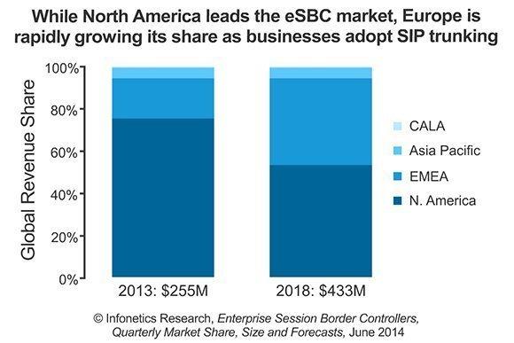 Global enterprise session border controller market revenue forecast