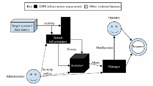 Figure 12.1 The basic components of an IDPS and how they interact with their environment.
