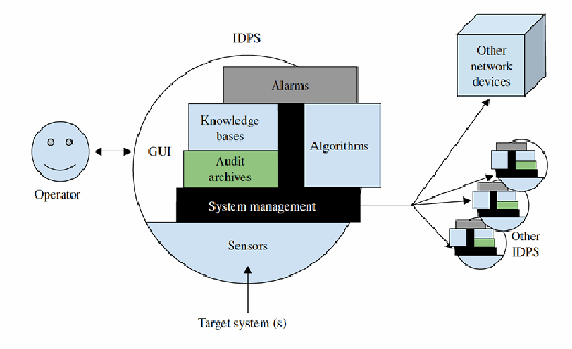 FIGURE 12.2 A more detailed view of how the internal components of an IDPS interact. If two shapes touch within the IDPS, then those two components interact directly.