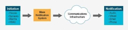 Mass notification systems, mass notification system, MNS