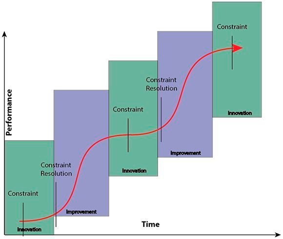 innovation improvement curve