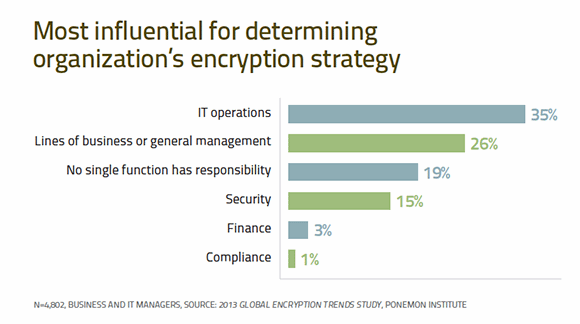 Most influential for determining organization's encryptoin strategy