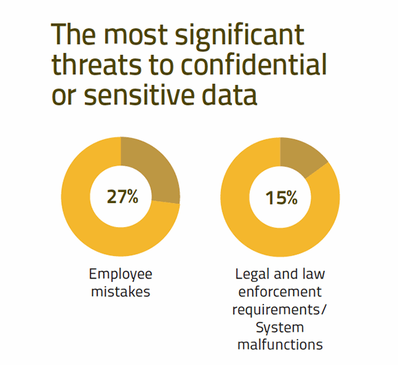 Most significant threats to data