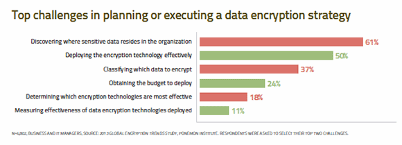 Top challenges in planning or executing a data encryption strategy