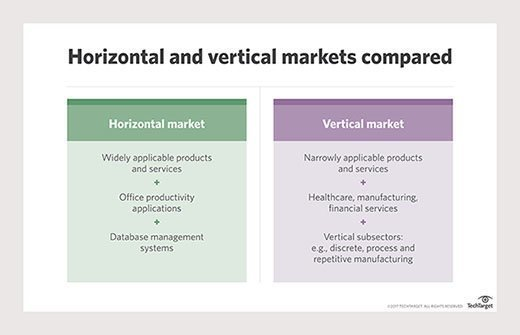 Horizontal and vertical markets compared