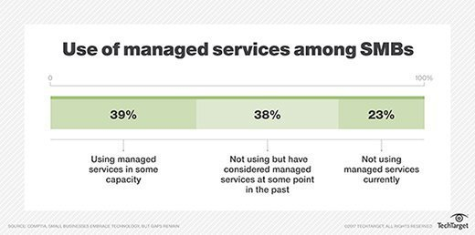 Chart showing small- and medium-sized business use of managed services