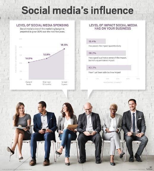 Social media's influence