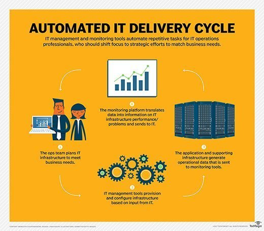 IT automation delivery cycle