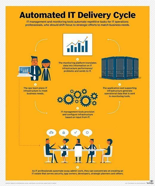 IT operations automation changes IT roles