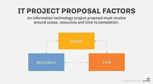 IT project proposal factors.
