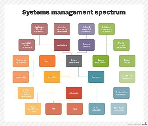 The systems management spectrum.