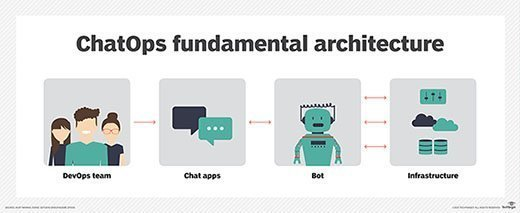 ChatOps structure