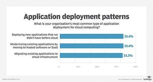 Cloud app survey from 451