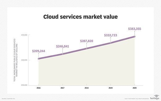 Cloud services market value