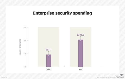 Enterprise security tool spending