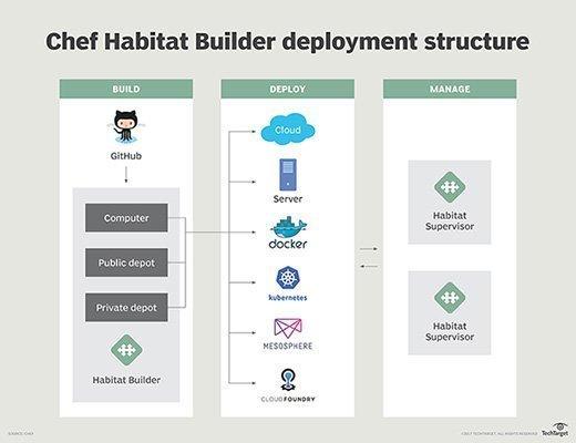 Chef Habitat Builder