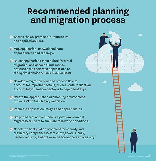 Recommended planning and migration process