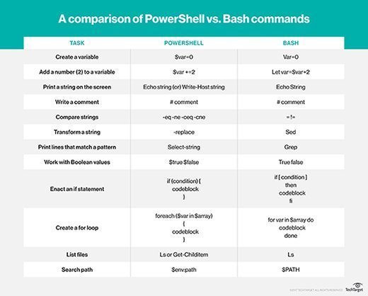 Windows PowerShell and Bash differences
