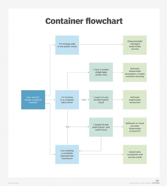 Container flowchart