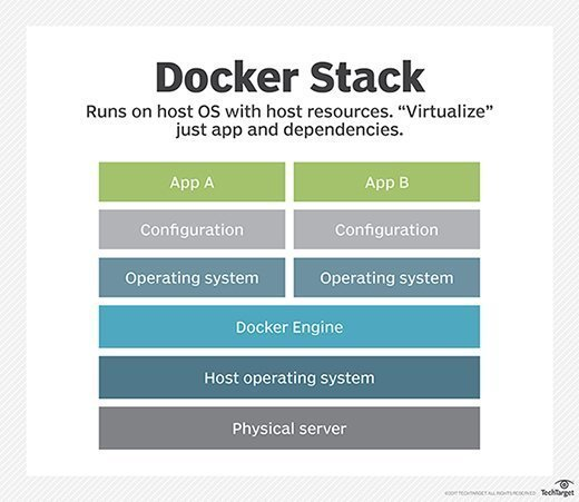 Docker containerization