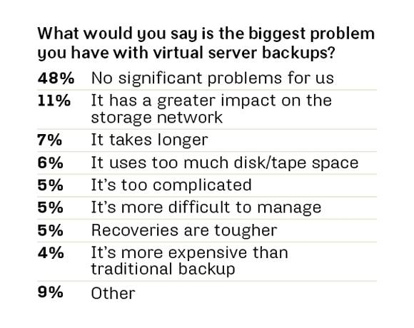 Virtual server backup problems