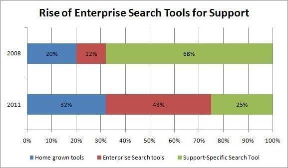 enterprise search chart