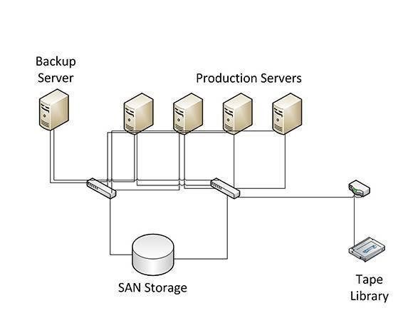 Tape drives and backup servers can be connected directly to a SAN