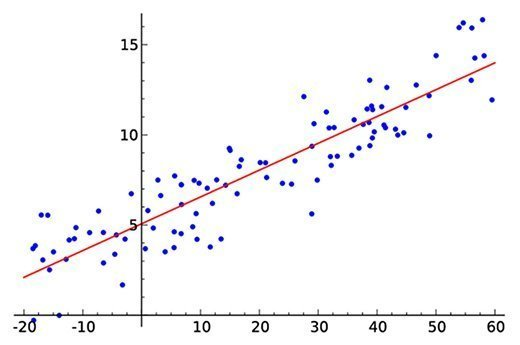 A simple linear regression