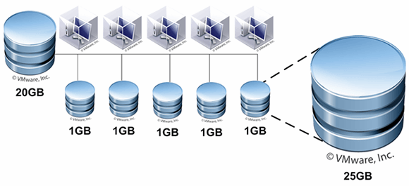 Using linked clones