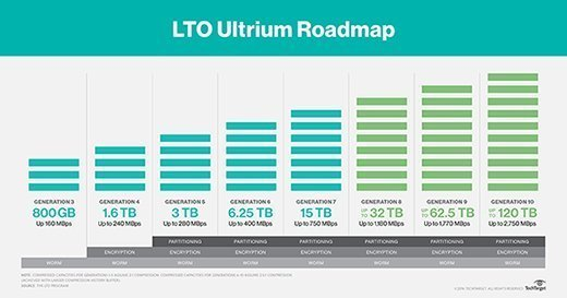LTO roadmap