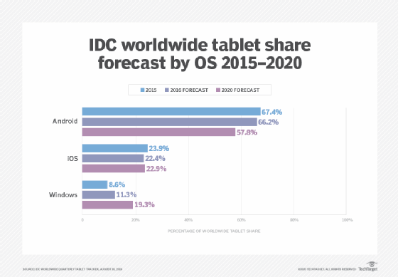 IDC tablet OS market share forecast through 2020.