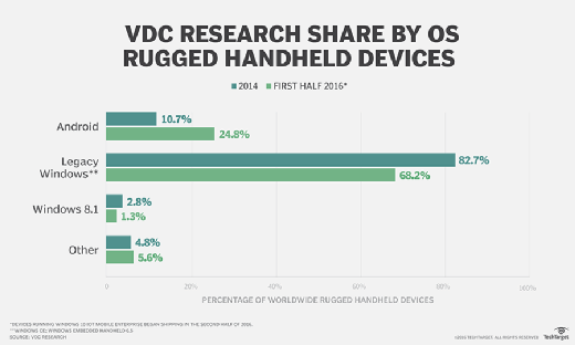 VDC Research tablet share forecast by OS 2015-2020.