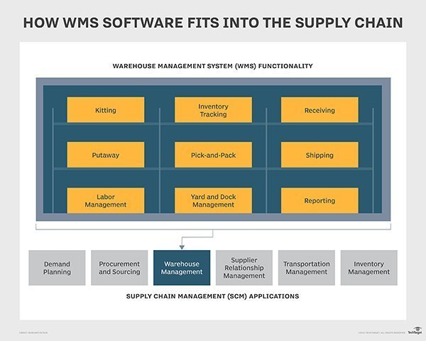 The six most important criteria when evaluating WMS software