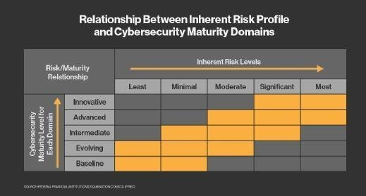FFIEC Inherent Risk Profile vs. Cybersecurity Maturity Domains