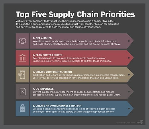 Top five supply chain priorities