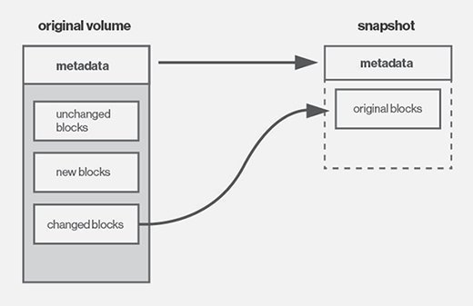 An LVM snapshot records metadata and maintains original storage blocks for later recovery