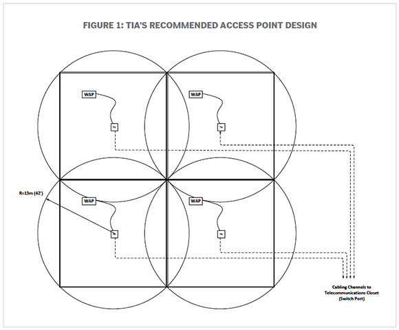 TIA's recommended access point design